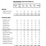 gananoque 2010 council election results